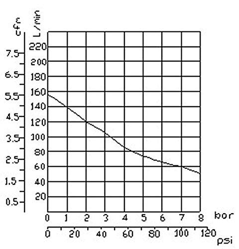 850W Silent Flüsterkompressor Druckluftkompressor nur 55dB leise ölfrei flüster Kompressor Compressor IMPLOTEX - 6