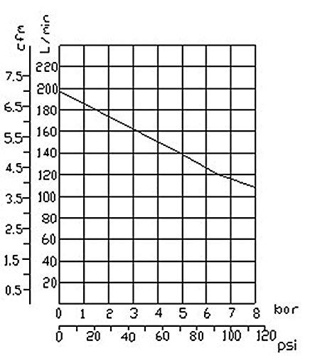 1500W 2PS Silent Flüsterkompressor Druckluftkompressor 60dB leise ölfrei flüster Kompressor Compressor IMPLOTEX - 5