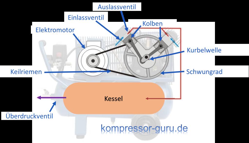 Kompressor Funktionsweise und Aufbau